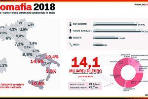 Reati ambientali, in regione 147 infiltrazioni accertate: 107 denunce e 20 sequestri