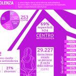 L'esercito delle vittime, 40 le donne aiutate dal centro antiviolenza