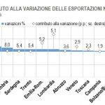 Export, il Molise tra le regioni più dinamiche con una crescita del 40,8%
