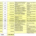 """Venafro, la bretella non si farà: 350mila euro """"buttati"""""""