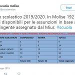 Scuola, partono le assunzioni in Molise: contratti per 192 docenti