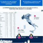 In Italia già 34mila vaccini, il Molise resta inchiodato: è fanalino di coda