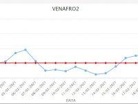Polveri sottili a Venafro, decimo sforamento consecutivo: livelli da allarme