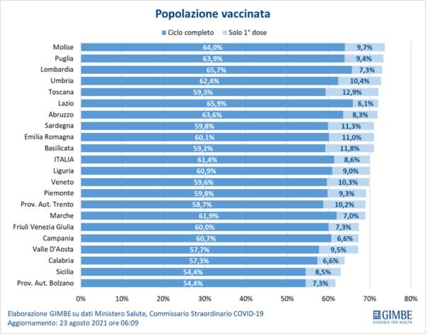 Molise in vetta per popolazione completamente immunizzata, ecco i numeri fascia per fascia